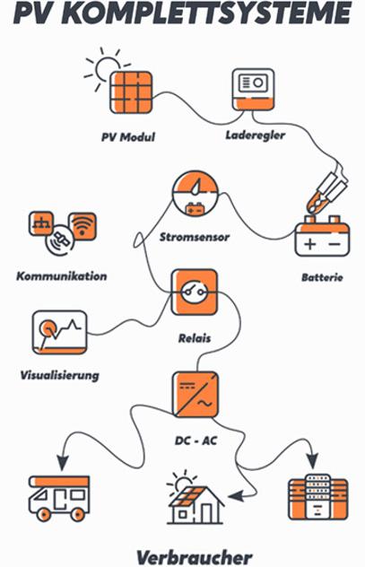 PV-Komplettsysteme